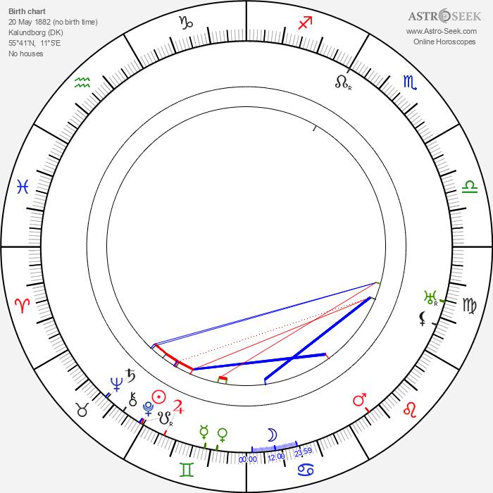 Sigrid Undsetová - Astrology Natal Birth Chart