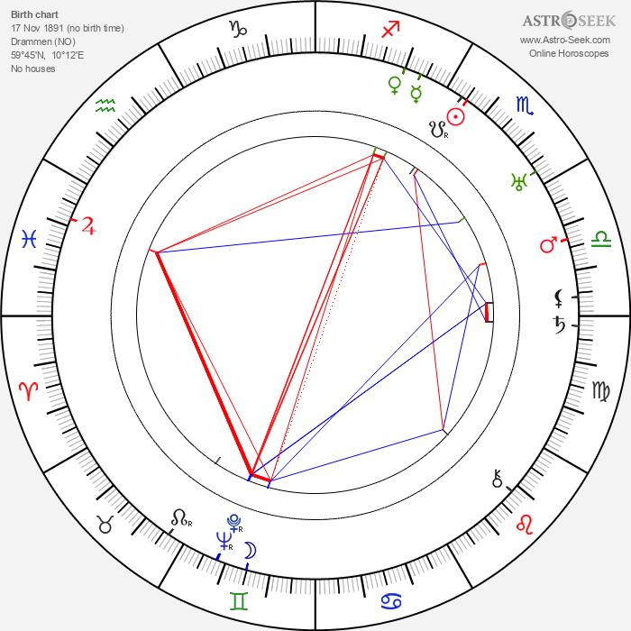 Sigurd Christiansen - Astrology Natal Birth Chart
