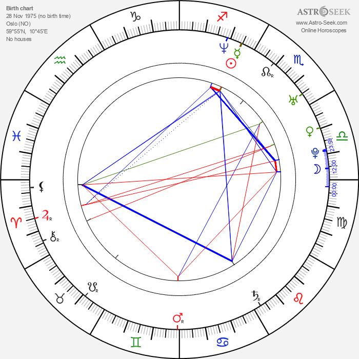 Sigurd Wongraven - Astrology Natal Birth Chart