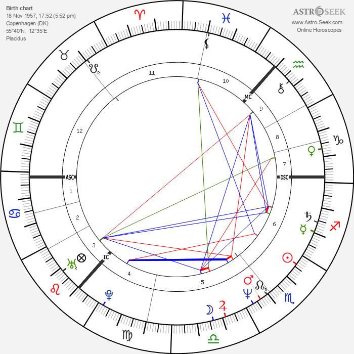 Sigvard Mahler Dam - Astrology Natal Birth Chart