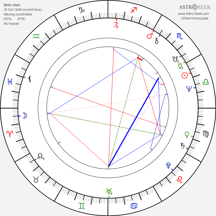 Sigve Bøe - Astrology Natal Birth Chart