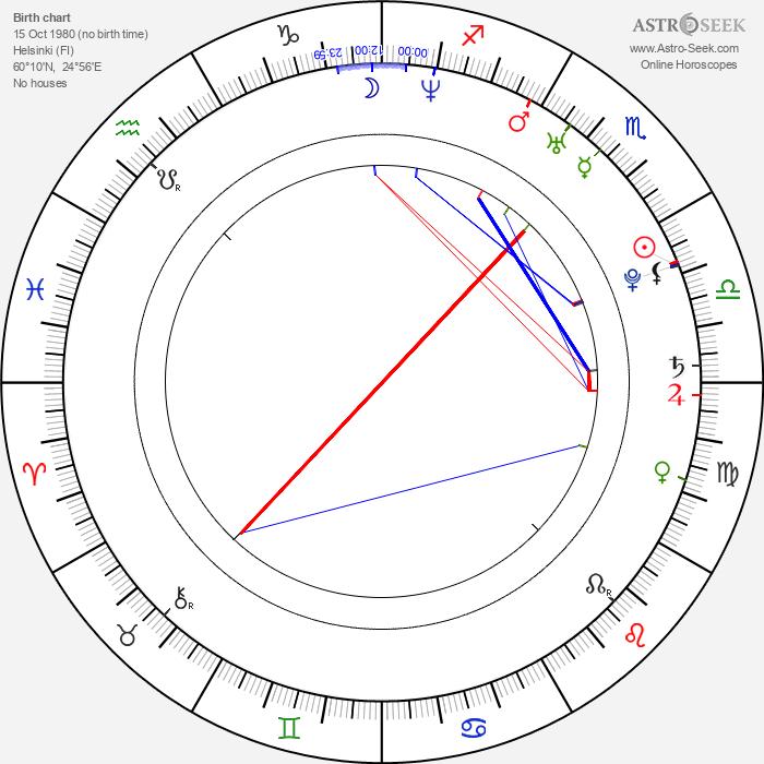 Siiri Nordin - Astrology Natal Birth Chart