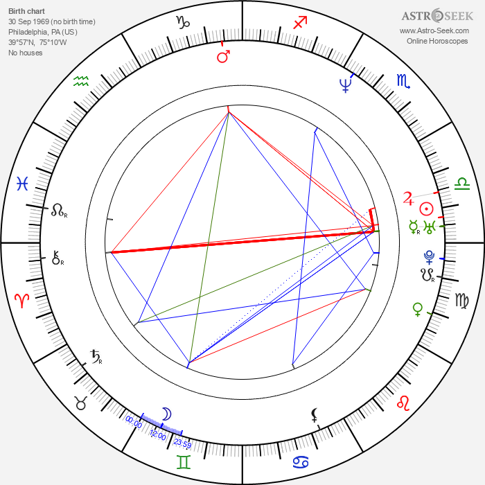 Silas Weir Mitchell - Astrology Natal Birth Chart