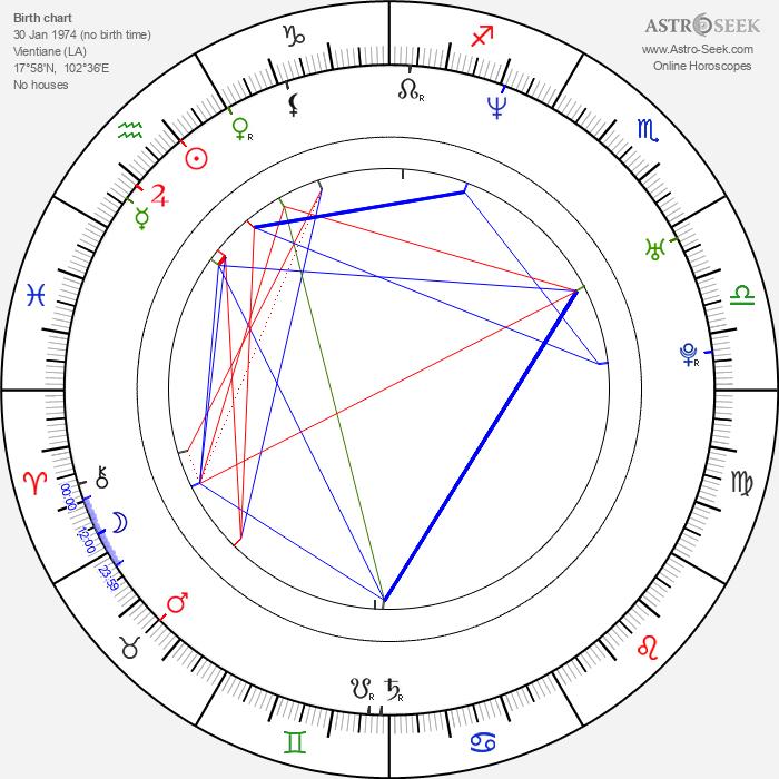 Siluck Saysanasy - Astrology Natal Birth Chart