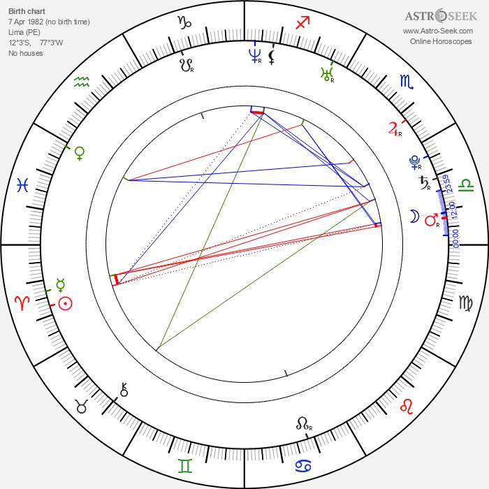 Silvana Arias - Astrology Natal Birth Chart