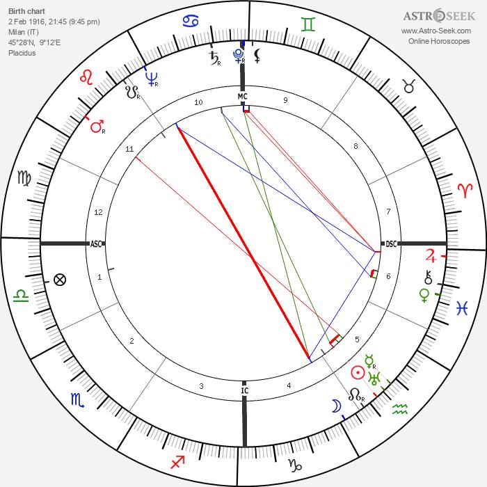 Silvana Jachino - Astrology Natal Birth Chart