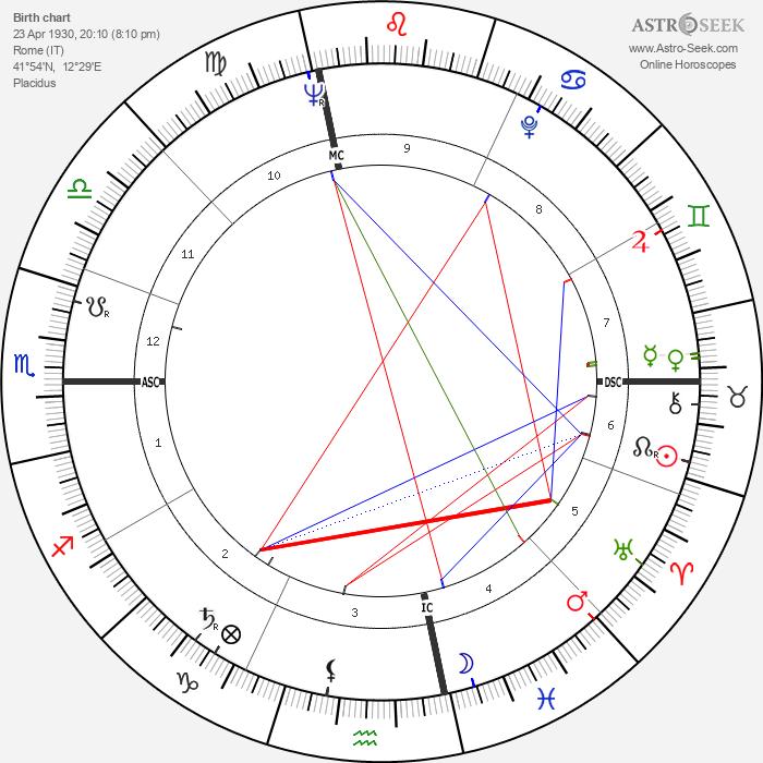 Silvana Mangano - Astrology Natal Birth Chart