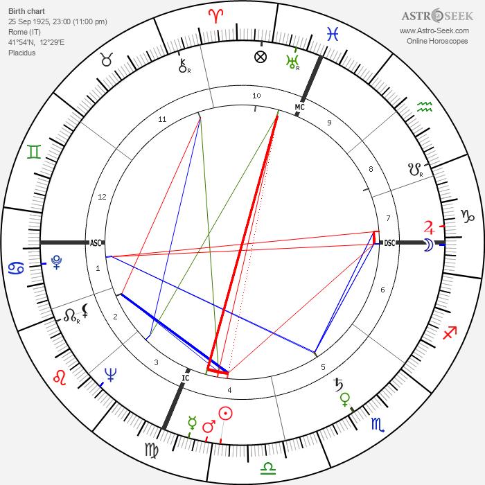 Silvana Pampanini - Astrology Natal Birth Chart