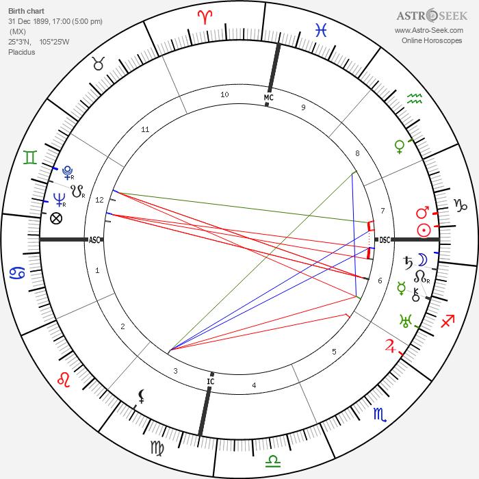 Silvestre Revueltas - Astrology Natal Birth Chart
