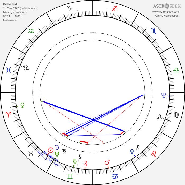 Silvia Koller - Astrology Natal Birth Chart
