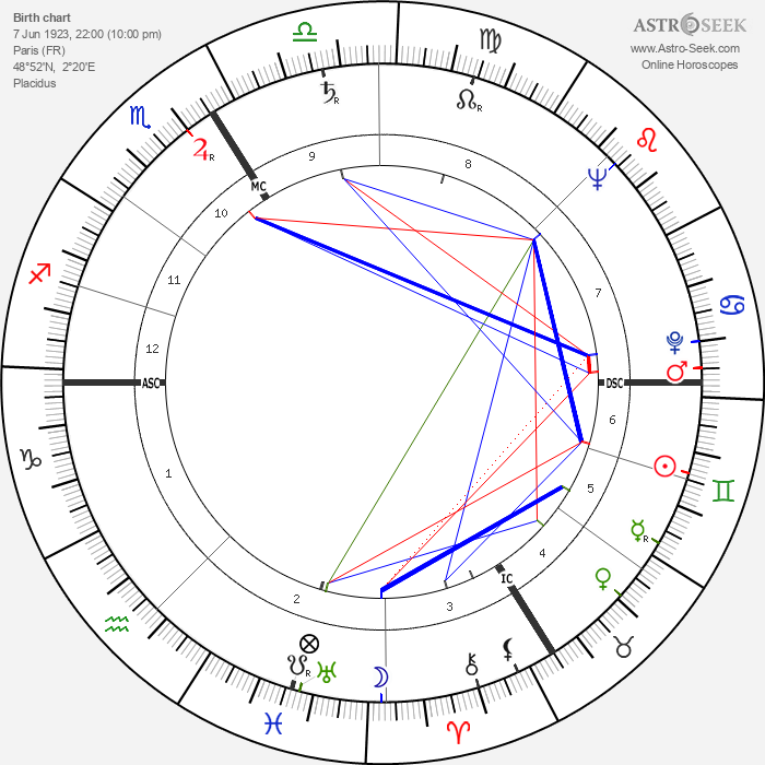 Silvia Monfort - Astrology Natal Birth Chart