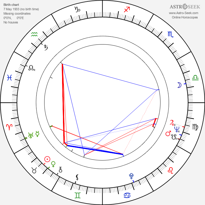Silvia Popovici - Astrology Natal Birth Chart