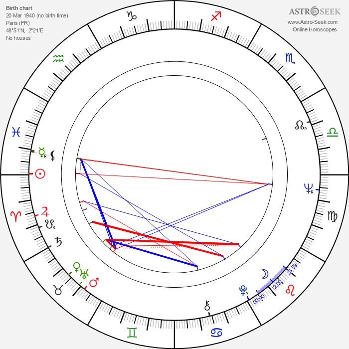 Silvia Solar - Astrology Natal Birth Chart