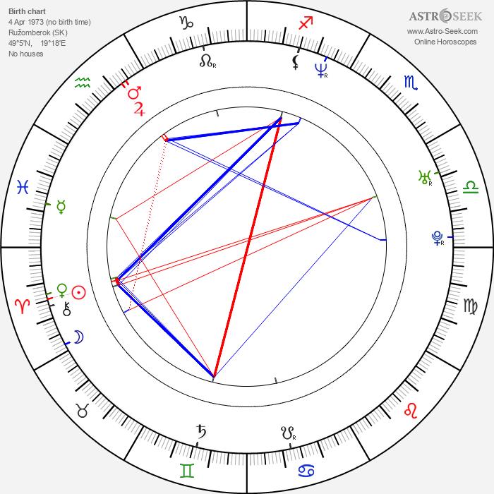 Silvia Šuvadová - Astrology Natal Birth Chart