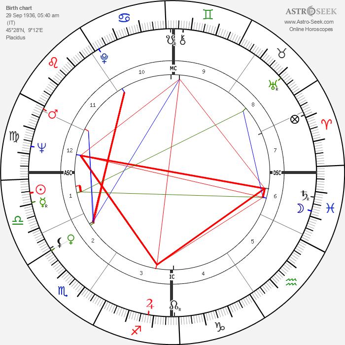 Silvio Berlusconi - Astrology Natal Birth Chart