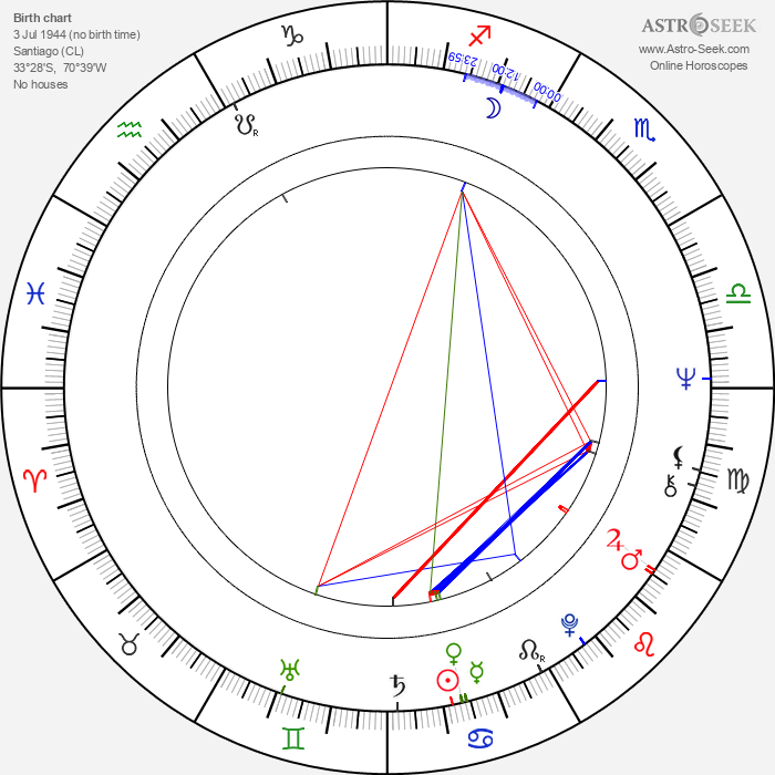 Silvio Caiozzi - Astrology Natal Birth Chart