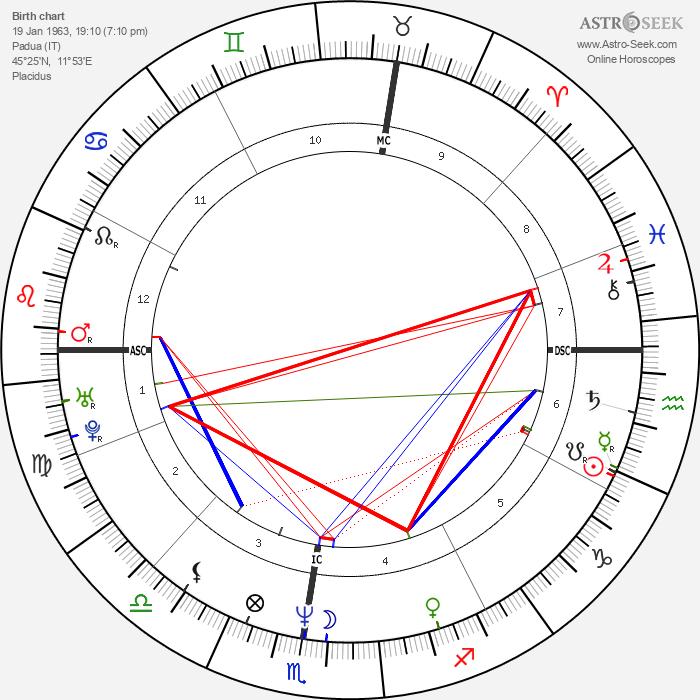 Silvio Martinello - Astrology Natal Birth Chart