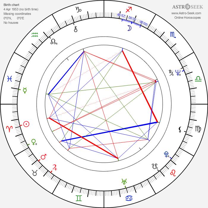 Simcha Jacobovici - Astrology Natal Birth Chart