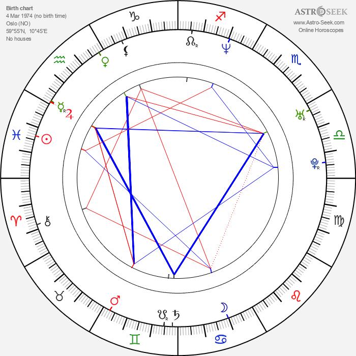 Simen Hestnæs - Astrology Natal Birth Chart