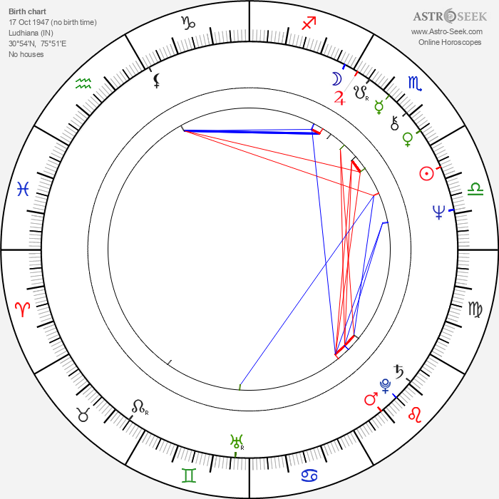 Simi Garewal - Astrology Natal Birth Chart