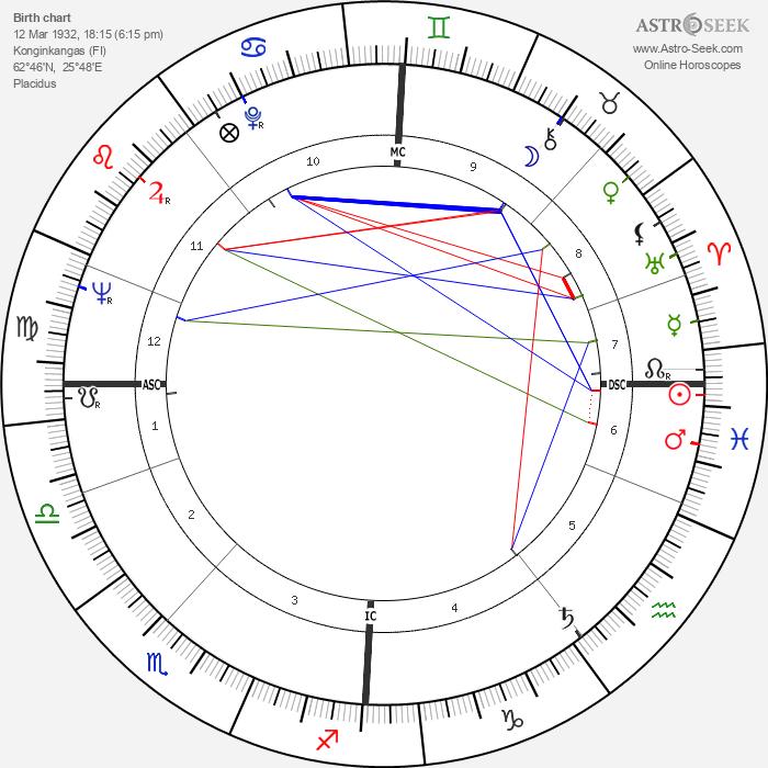 Simo Hannula - Astrology Natal Birth Chart