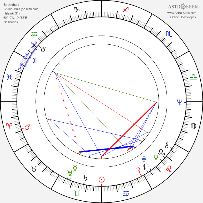 Simo Lampinen - Astrology Natal Birth Chart