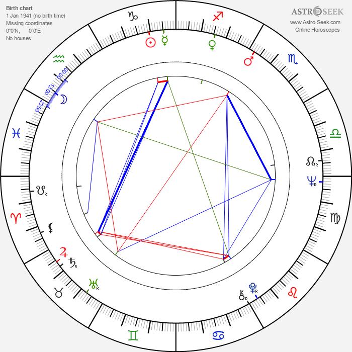 Simón Andreu - Astrology Natal Birth Chart