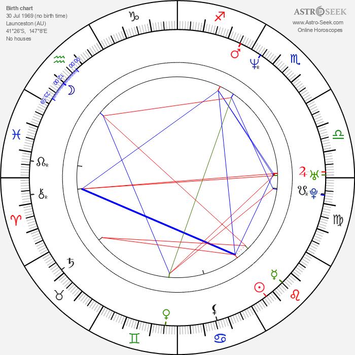 Simon Baker - Astrology Natal Birth Chart