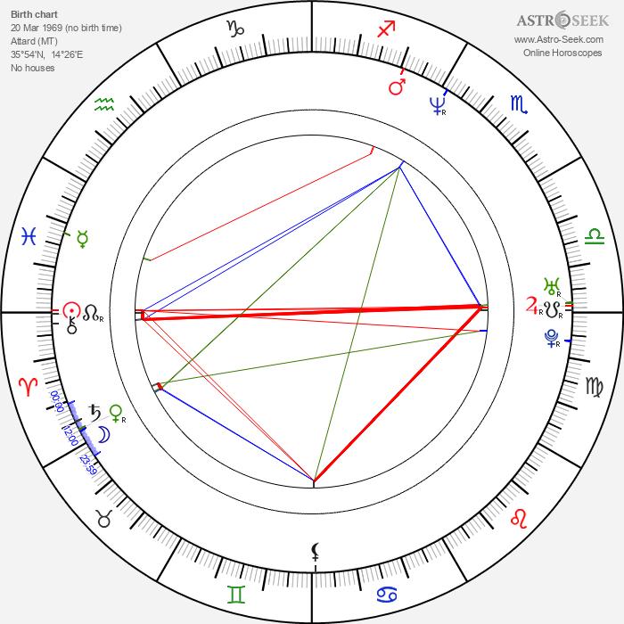 Simon Busuttil - Astrology Natal Birth Chart