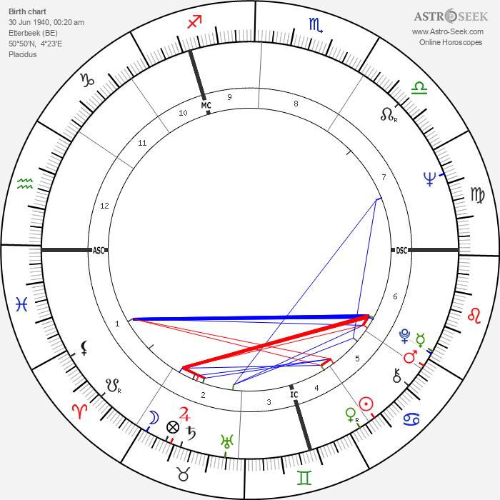 Simon Byl - Astrology Natal Birth Chart