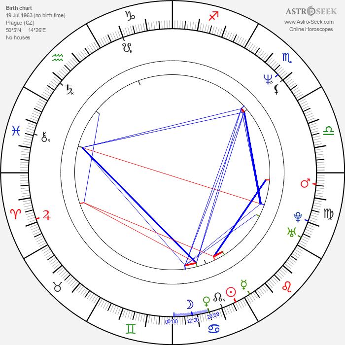 Šimon Caban - Astrology Natal Birth Chart