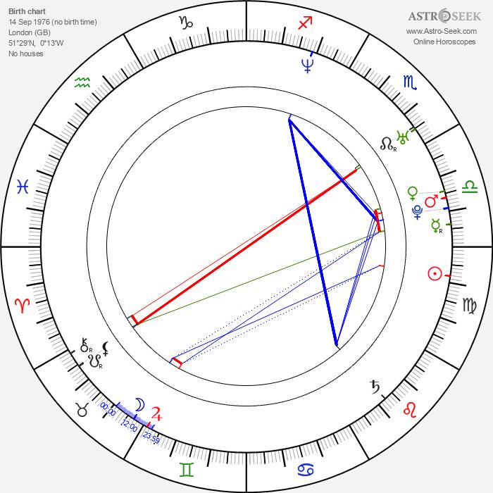Simon Collins - Astrology Natal Birth Chart