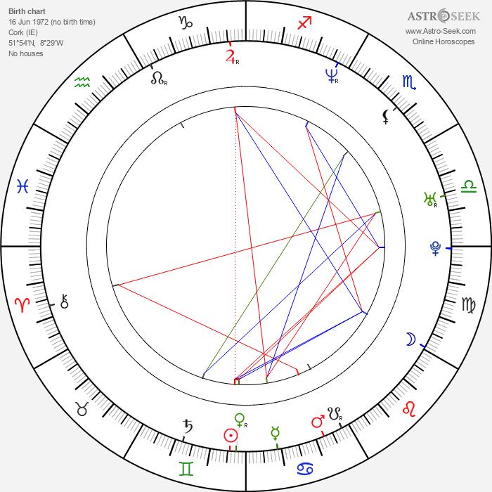 Simon Coveney - Astrology Natal Birth Chart