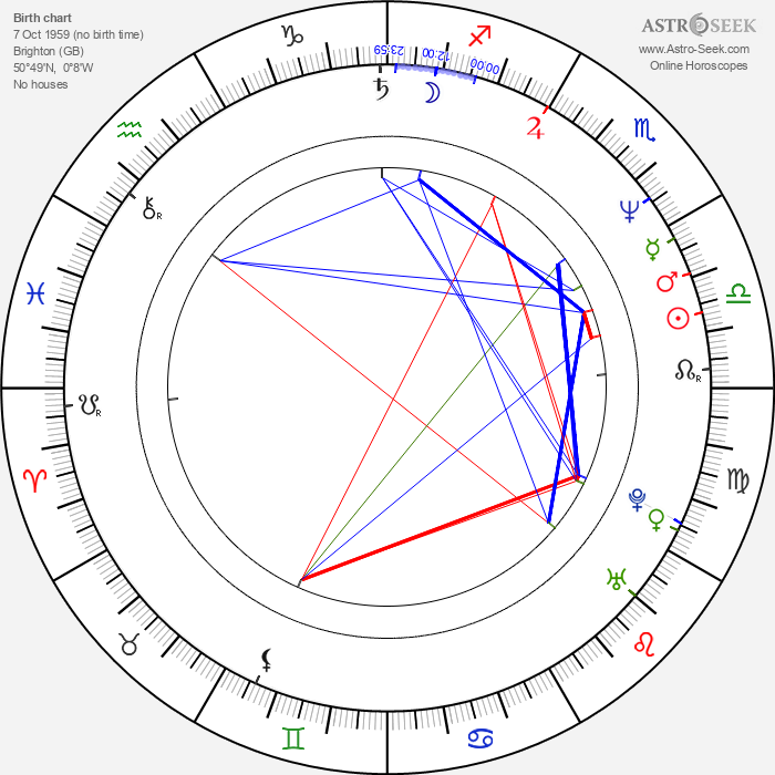 Simon Cowell - Astrology Natal Birth Chart