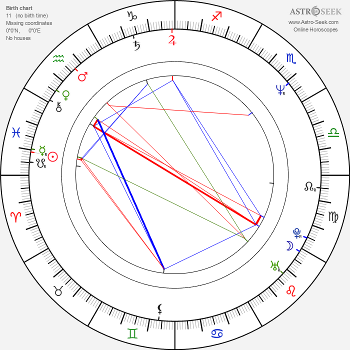 Simon Curtis - Astrology Natal Birth Chart