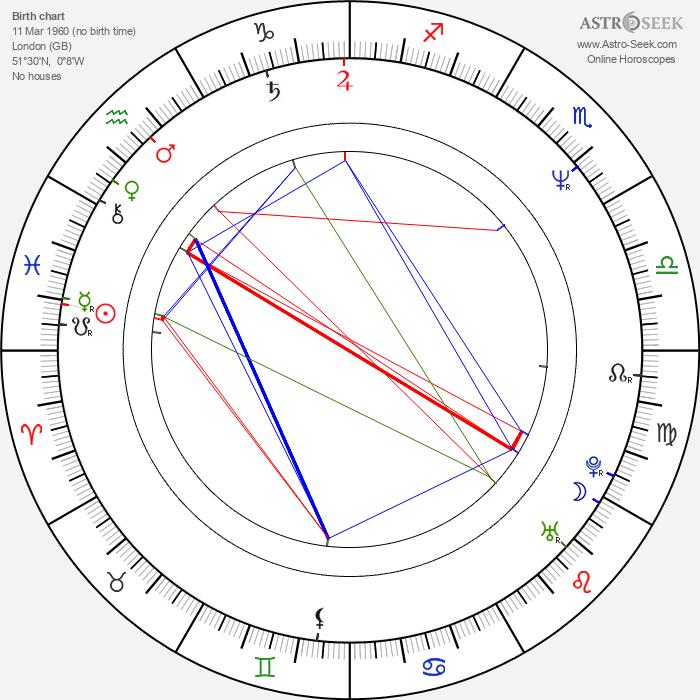 Simon Curtis - Astrology Natal Birth Chart