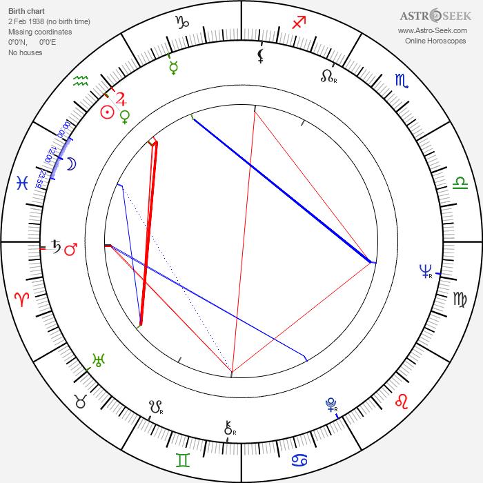Simon Estes - Astrology Natal Birth Chart