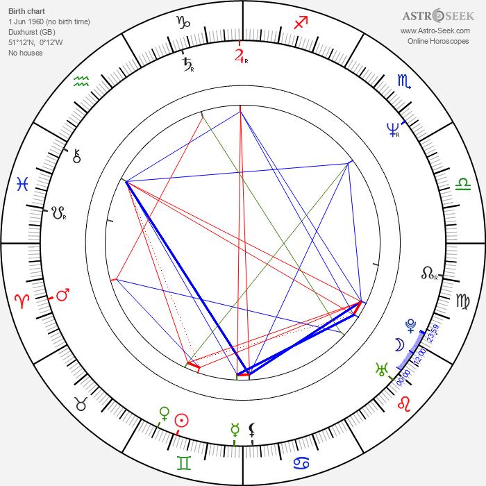Simon Gallup - Astrology Natal Birth Chart