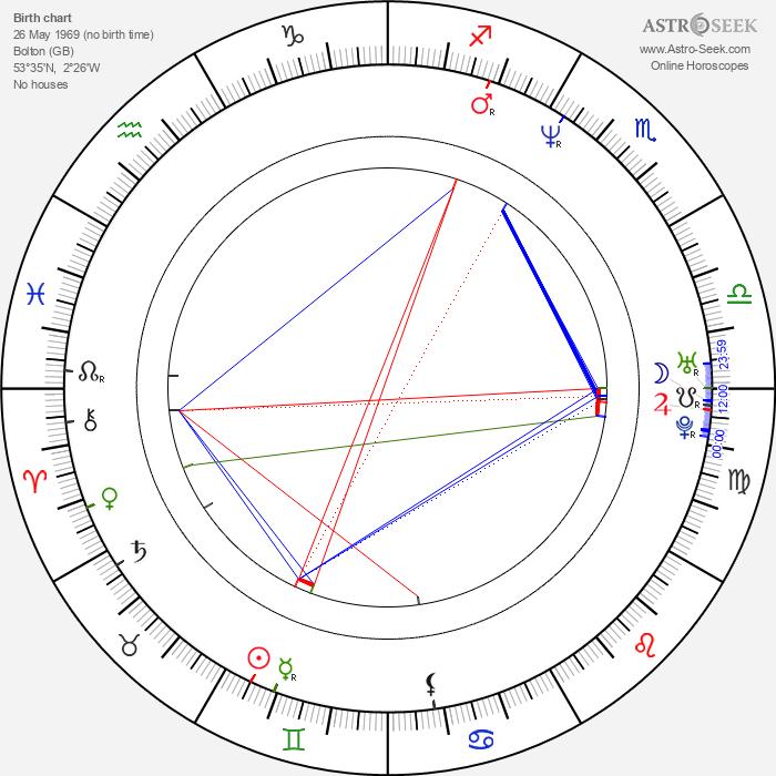 Simon Hunter - Astrology Natal Birth Chart