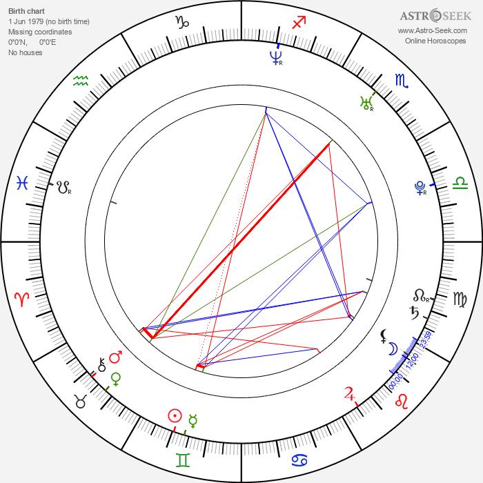 Simon J. Berger - Astrology Natal Birth Chart