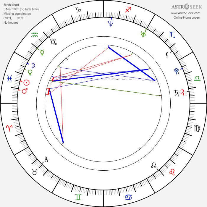 Simon Kook - Astrology Natal Birth Chart