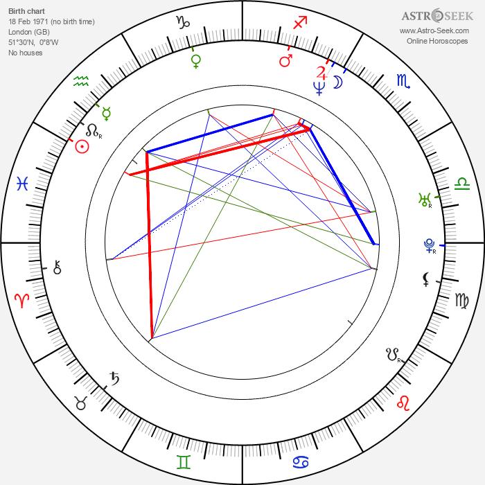 Simon Lyndon - Astrology Natal Birth Chart