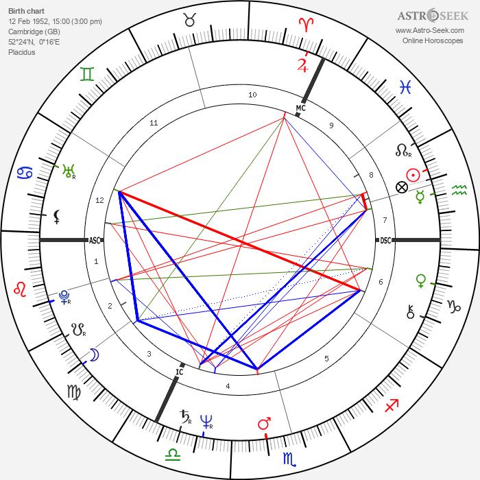 Simon MacCorkindale - Astrology Natal Birth Chart