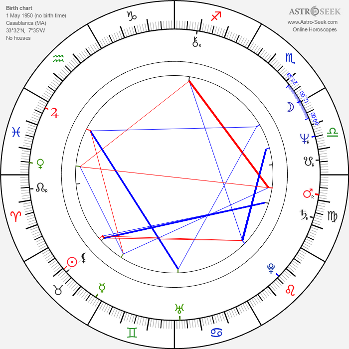 Simon Michaël - Astrology Natal Birth Chart