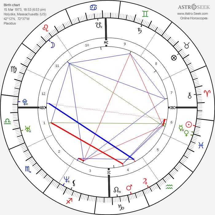 Simon Piper - Astrology Natal Birth Chart