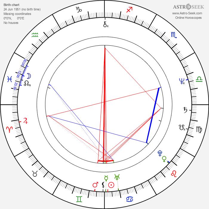 Simon Rouse - Astrology Natal Birth Chart