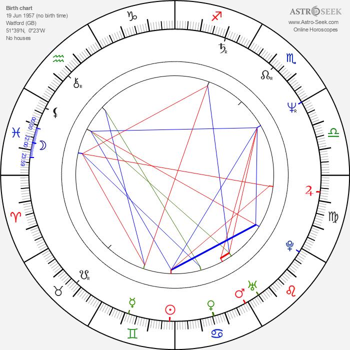 Simon Treves - Astrology Natal Birth Chart