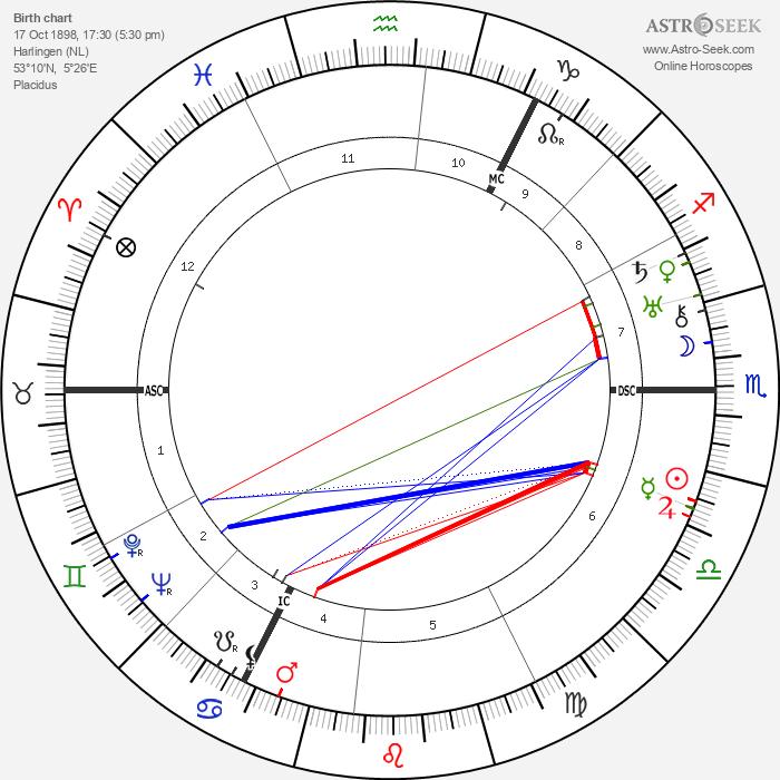 Simon Vestdijk - Astrology Natal Birth Chart