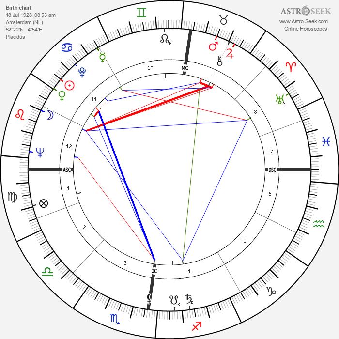 Simon Vinkenoog - Astrology Natal Birth Chart