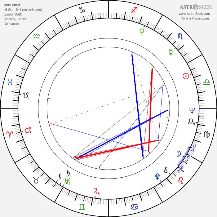Simon Ward - Astrology Natal Birth Chart